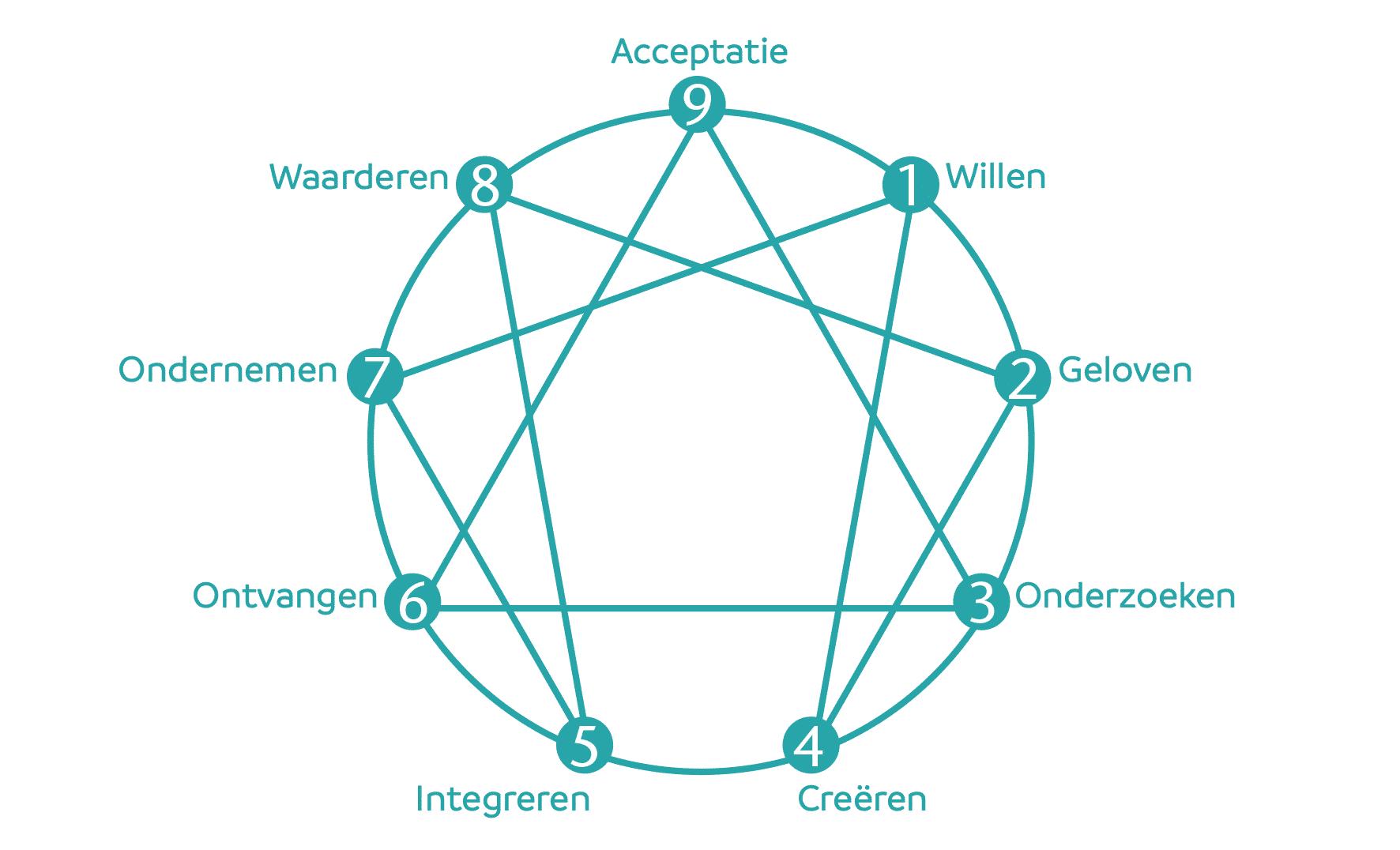 Enneagram Proces model